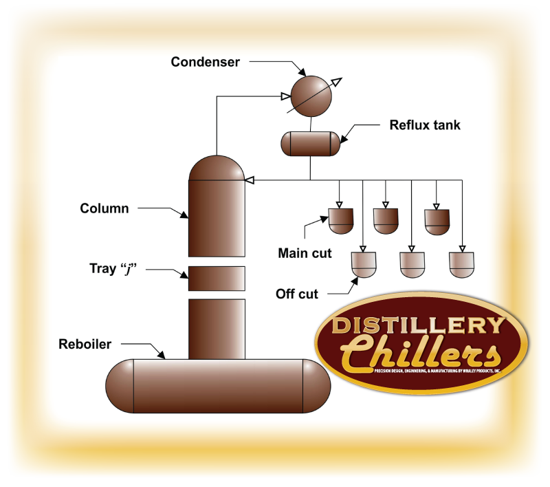 batch-distillation